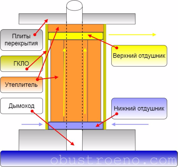 Схема короба для дымохода на втором этаже.