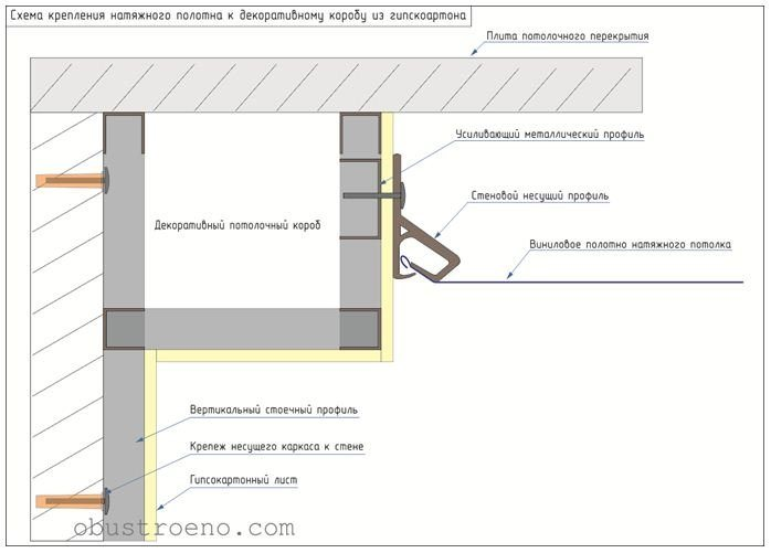 Схема крепления натяжного потолка к декоративному коробу.