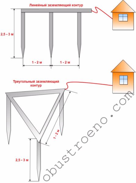 Схема линейного и треугольного контуров.