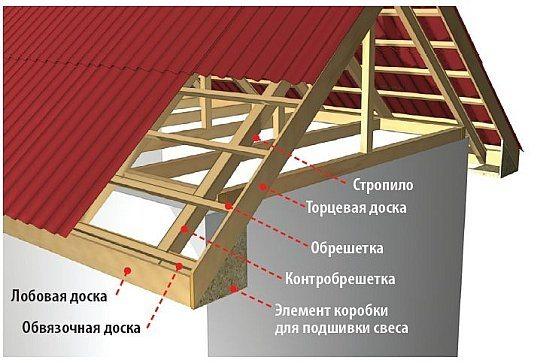 Схема монтажа лобовой и торцевой доски.
