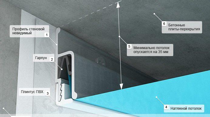 Схема монтажа натяжных потолков с креплением гарпунного типа.