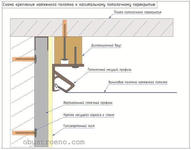Схема монтажа потолочного несущего профиля через дистанционный брус.