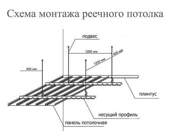 Схема монтажа реечной металлической конструкции.