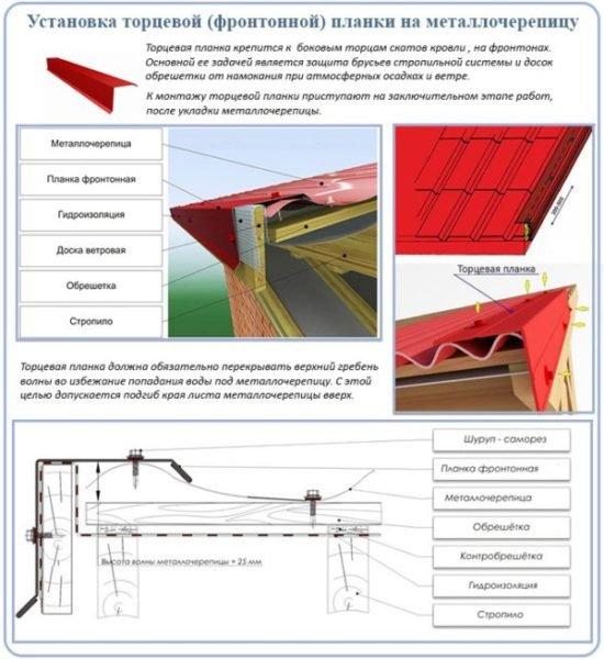 Схема монтажа торцевой фронтонной накладки на металлочерепицу.