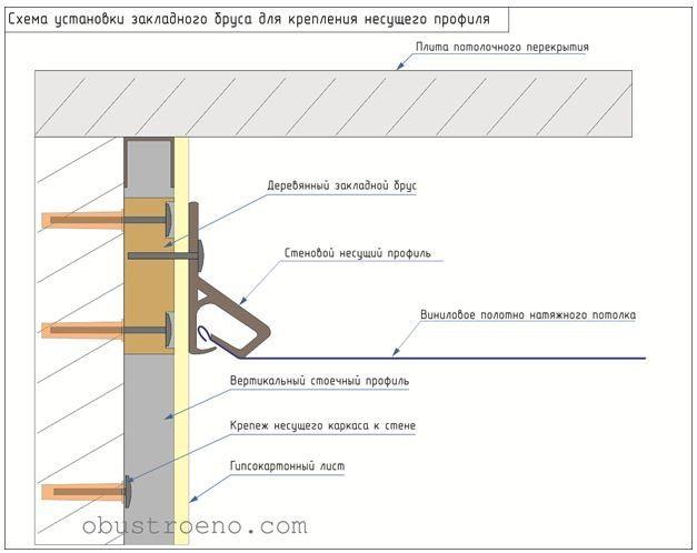 Схема монтажа закладного бруса.