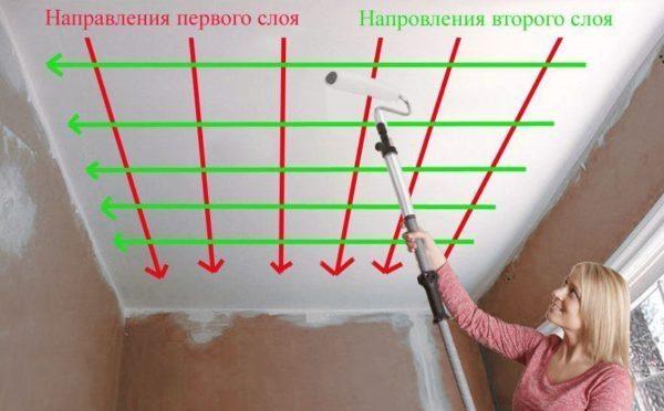 Схема нанесения краски