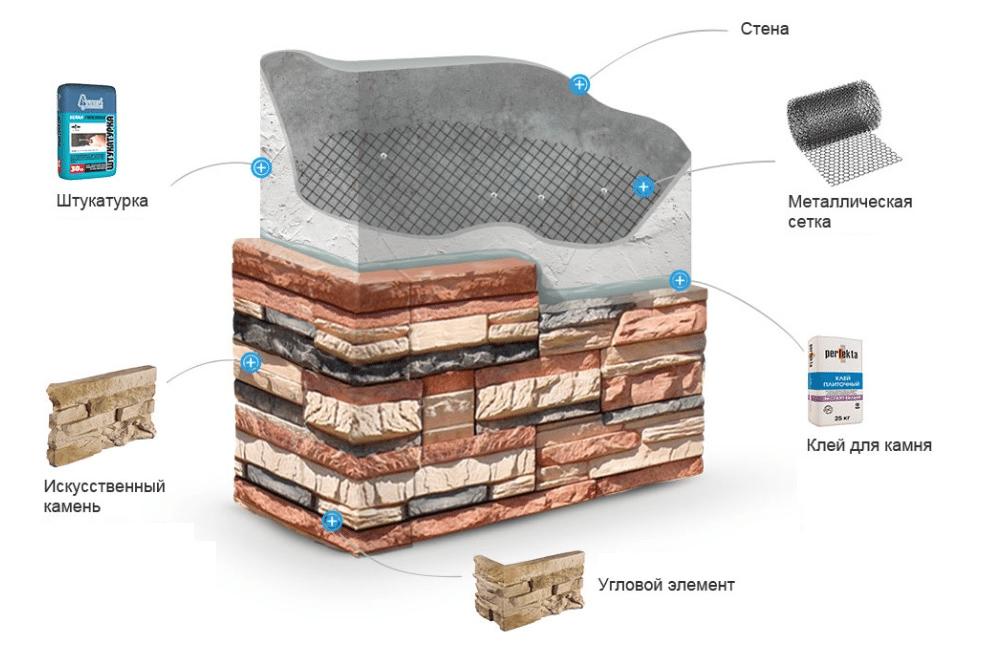 Схема обустройства внутренних стен искусственными пластинами.