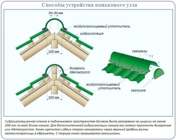 Схема обустройства коньковой конструкции.