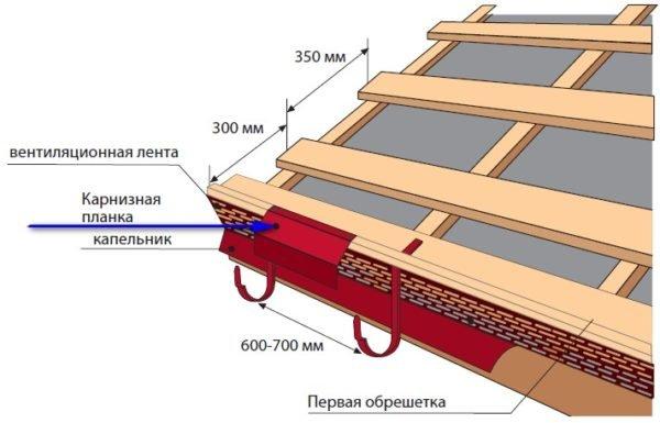 Схема обустройства края крыши.