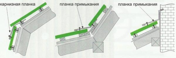 Схема обустройства примыкания в зависимости от места их установки.