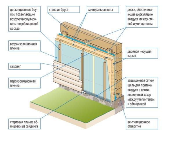 Схема обустройства вентфасада