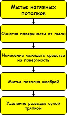 Схема очень проста, главное делать все аккуратно