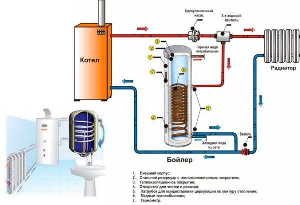 Схема одноконтурной системы с бойлером косвенного нагрева.