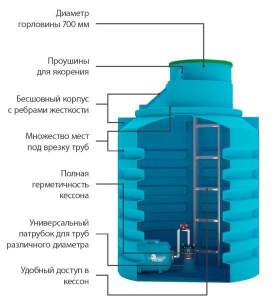 Схема одной из моделей пластикового кессона.