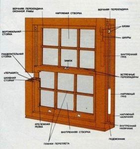 Окна подъёмные своими руками 179