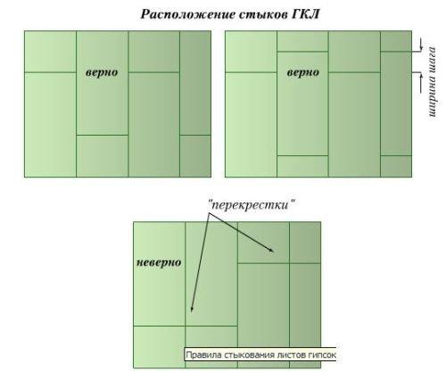 Схема правильного расположения листов ГКЛ на каркасе
