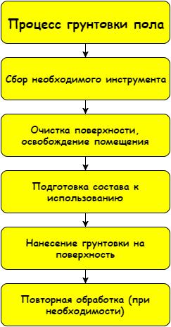 Схема рабочего процесса не отличается сложностью