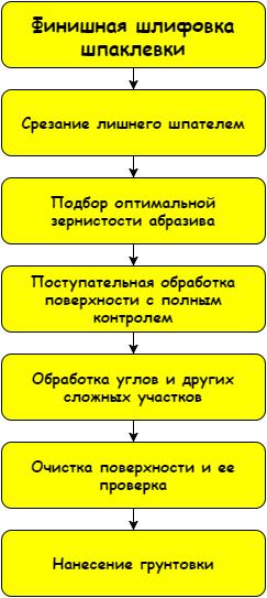 Схема рабочего процесса проста, но требует тщательного соблюдения каждой рекомендации