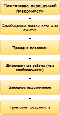 Схема работ очень проста