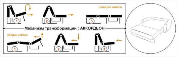 Схема работы механизма «Аккордеон».