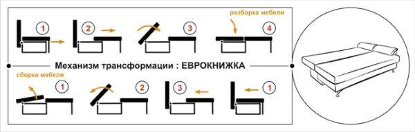 Схема работы механизма «Еврокнижка».