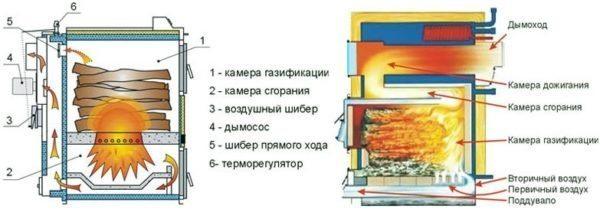 Схема работы пиролизного агрегата.