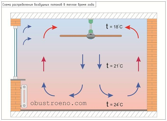 Схема работы потолочного вентилятора в режиме охлаждения.