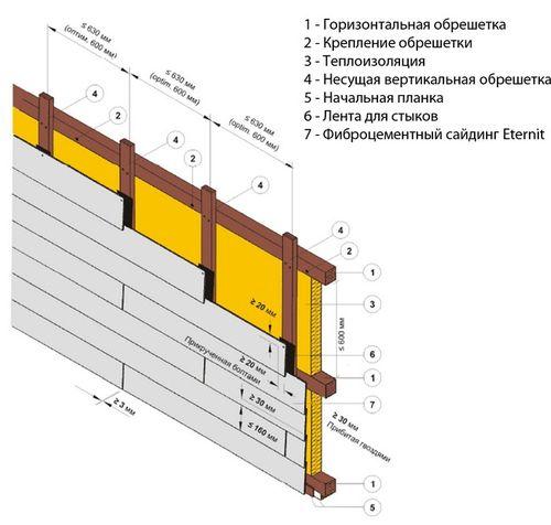 Схема распределения стыков. Обрешётка делается доской или тонким брусом.