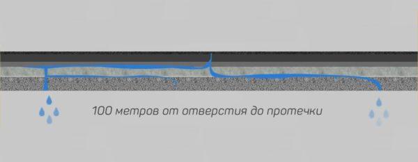 Схема распределения воды в многослойном кровельном ковре