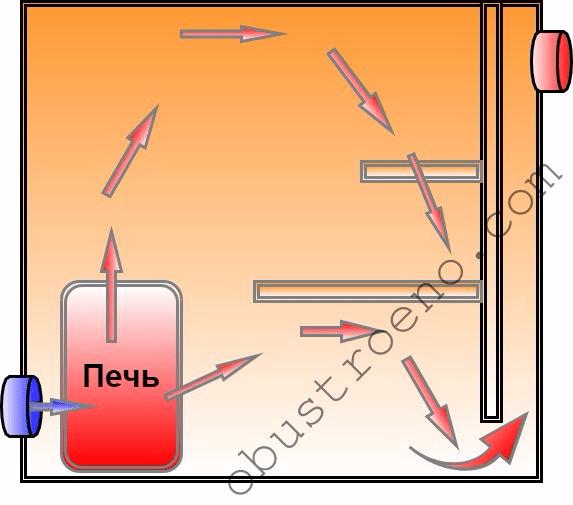 Схема с нижней вытяжкой больше подходит для сауны