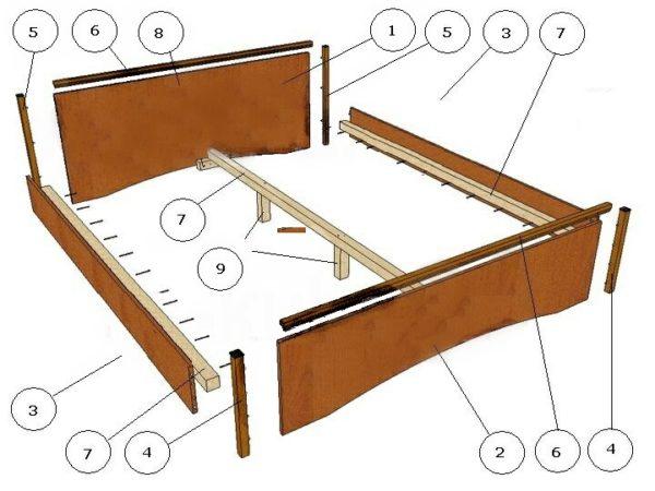 Схема с обозначением деталей двуспальной кровати