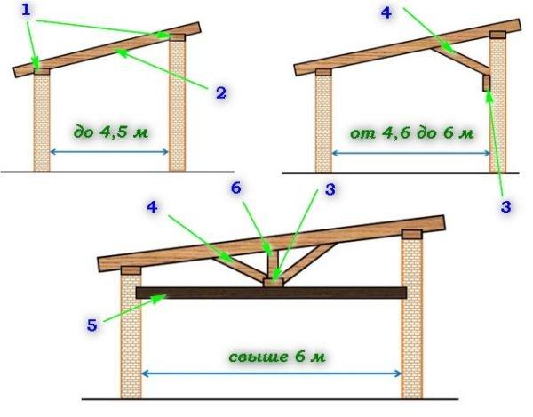 Схема с вариантами устройства стропильной системы