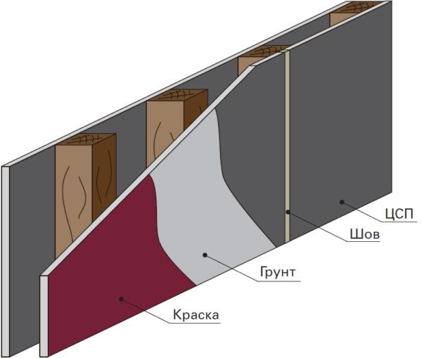 Схема самого простого варианта отделки