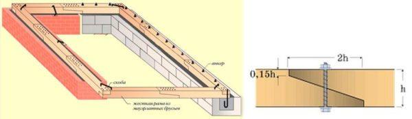 Схема сборки и монтажа мауэрлата на кирпич и ячеистый бетон с армированным поясом.