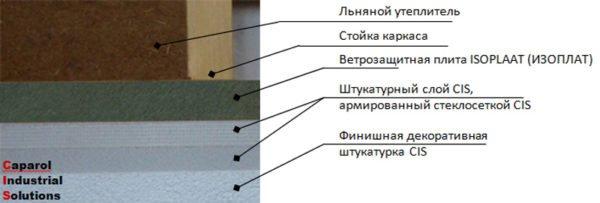 Схема штукатурки поверх стружечной изоляции, рекомендованная производителем отделочных материалов Caparol