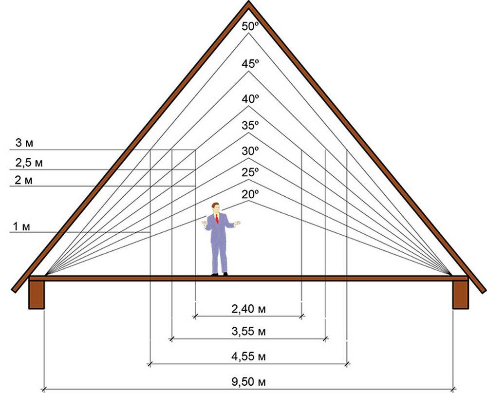 четырехскатная крыша угол наклона