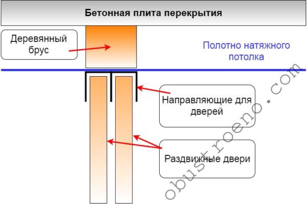 Схема совмещенной конструкции с мембраной расположенной внутри шкафа.