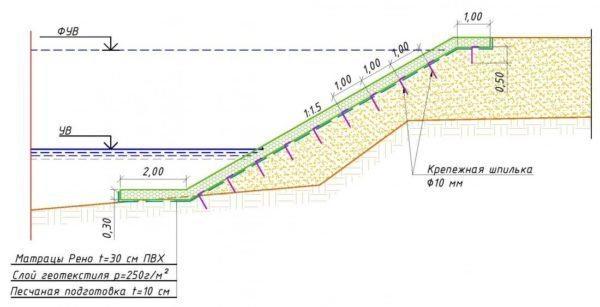 Схема укладки конструкций матрацного типа на склоне.