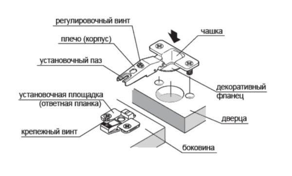 Схема установки четырехшарнирного мебельного навеса.