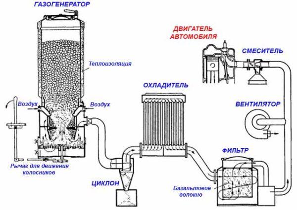 Схема установки для автомобильного двигателя, работающая на дровах или угле.