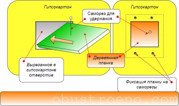 Схема установки и крепления деревянной планки под гипсокартоном.