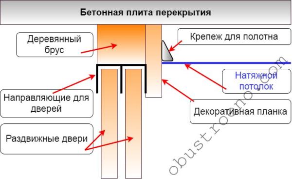Схема установки потолка над шкафом.