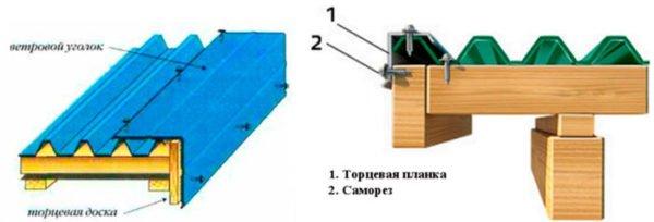 Схема установки торцевой накладки на крышу из профнастила.