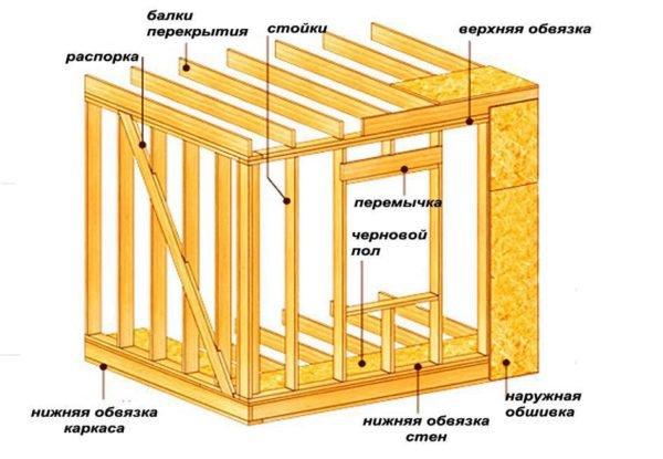 Схема устройства каркасного строения