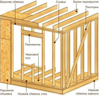 Схема устройства каркасных стен