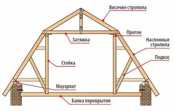 Схема устройства ломаной конструкции