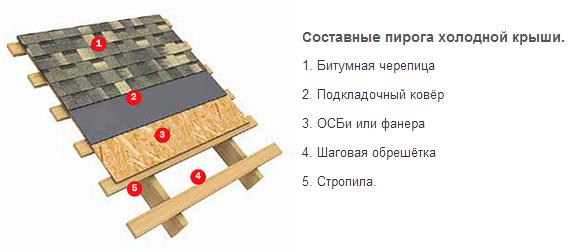 Схема устройства мягкой скатной крыши