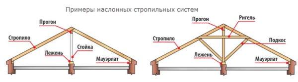 Схема устройства наслонных конструкций