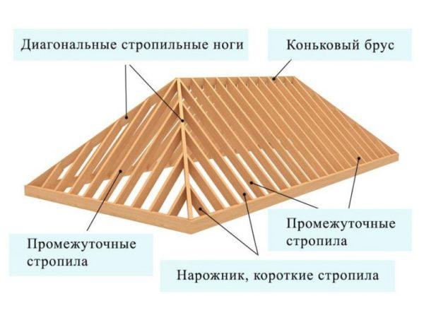Схема устройства стропильной системы вальмовой кровли