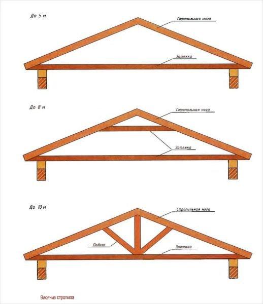 Схема устройства висячих конструкций